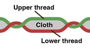 lockstitch / Image-Source: Wikipedia